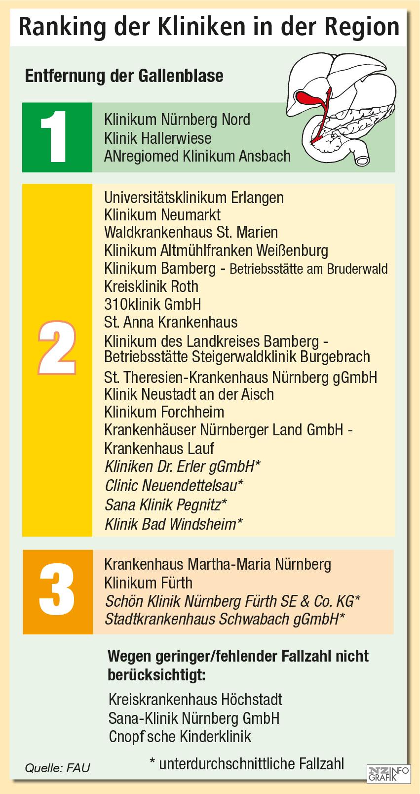 Niedlich Fakten über Die Gallenblase Ideen - Physiologie Von ...